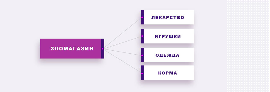 Структурирование товаров в интернет магазине