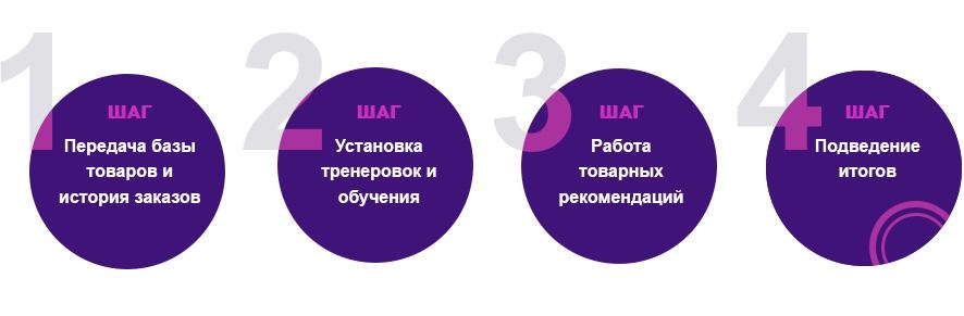 Сервис товарных рекомендаций - этапы
