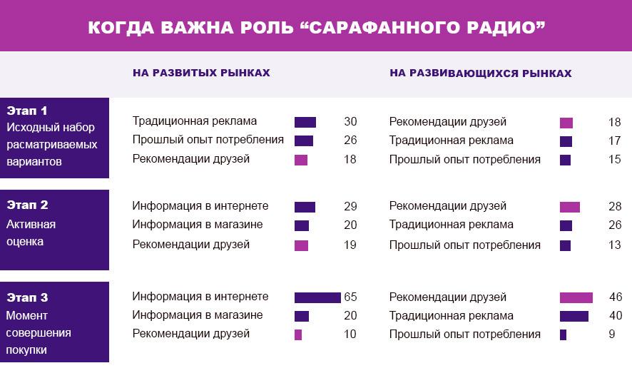 """Важность роли """"Сарафанного радио"""""""